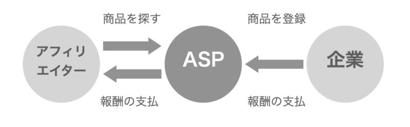 APSの図